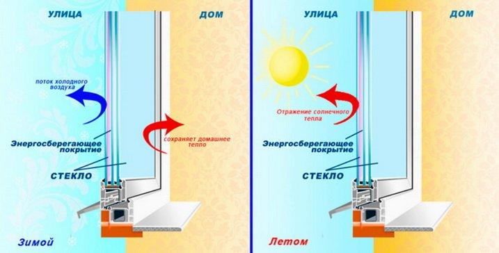Энергосберегающие стекла нужны для отражения энергии