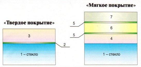 Схема конструкции энергосберегающих стекол