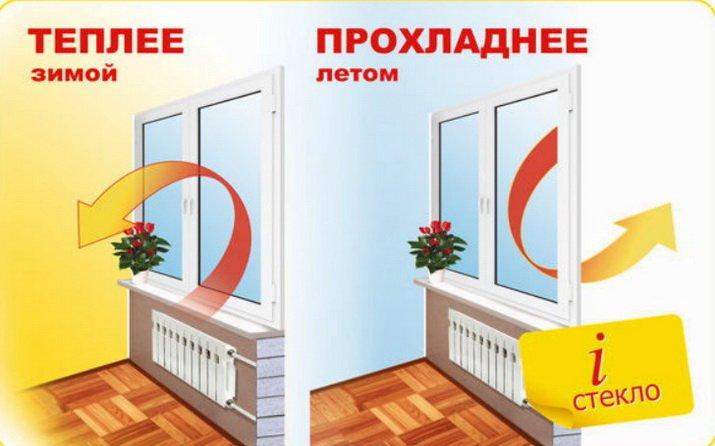 Как работает и-стекло по энергосбережению
