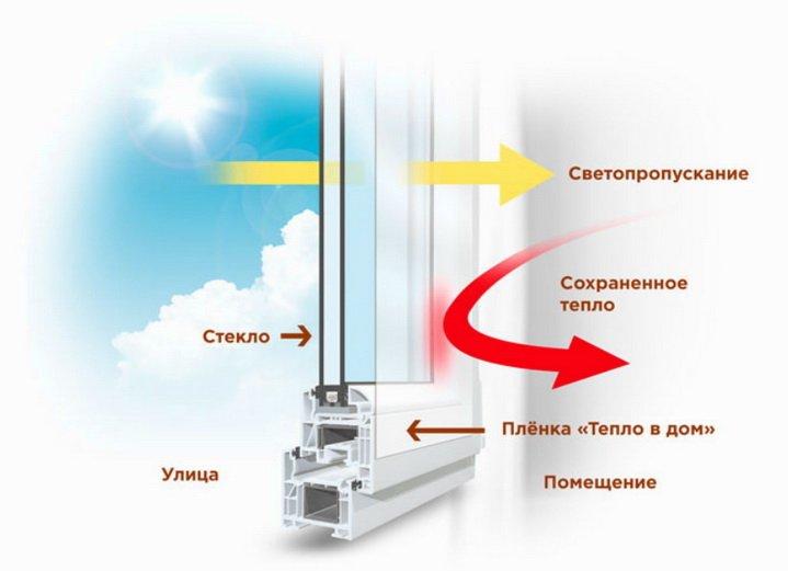 Как работает энергосберегающая пленка на окне
