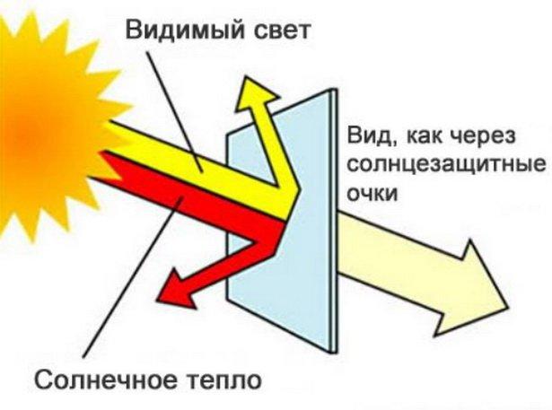 Светоотражающие пленка значительно защищает от солнца