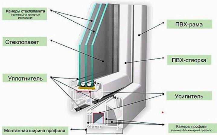 Характеристика пвх профиля для пластиковых окон: высота, шир.