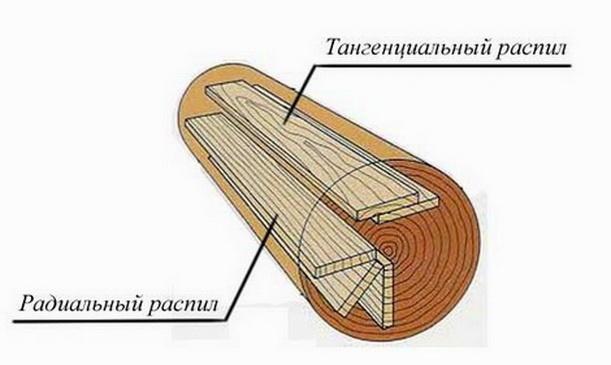 Схема распиловки древесины для паркета