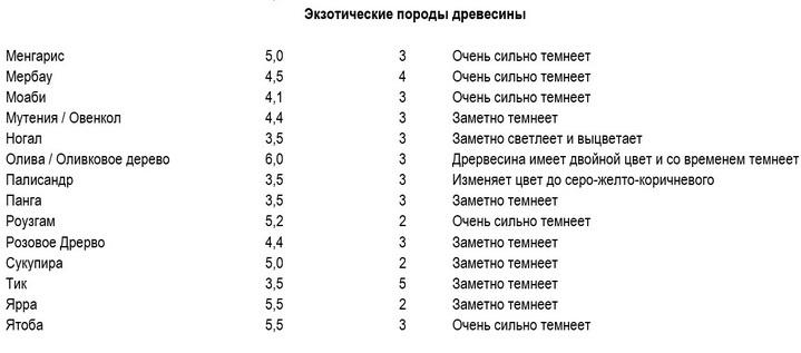 Еще несколько характеристик и данных о ценных породах дерева