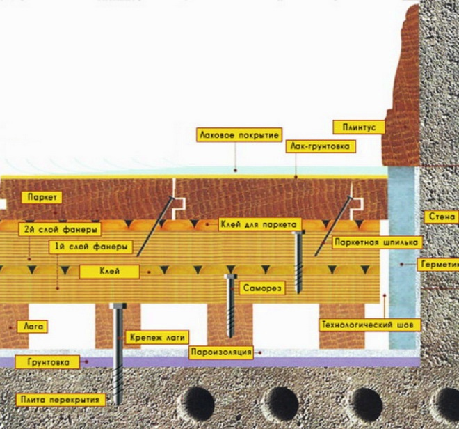 Укладка массивной доски на лаги, схема
