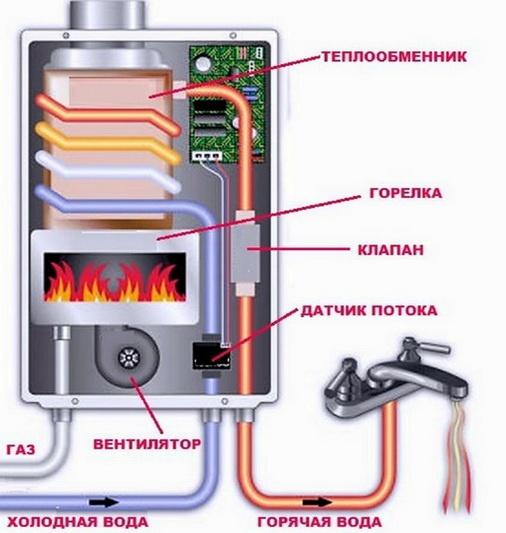 Общая схема проточного газового водонагревателя - газовой колонки