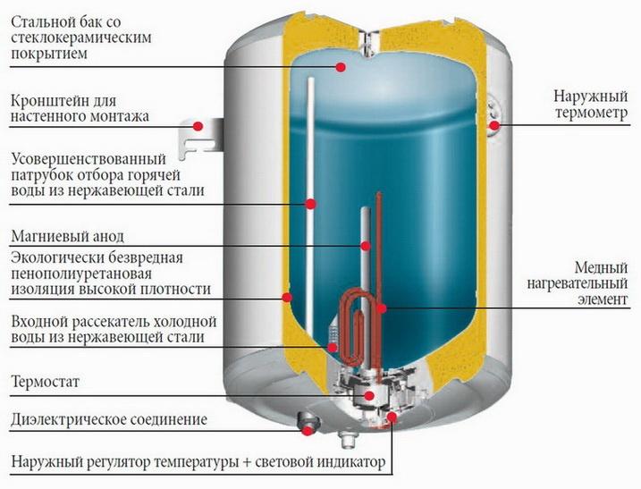 Бойлер или проточный водонагреватель — что выбрать
