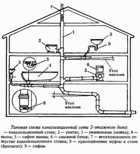 Схема канализации внутри дома