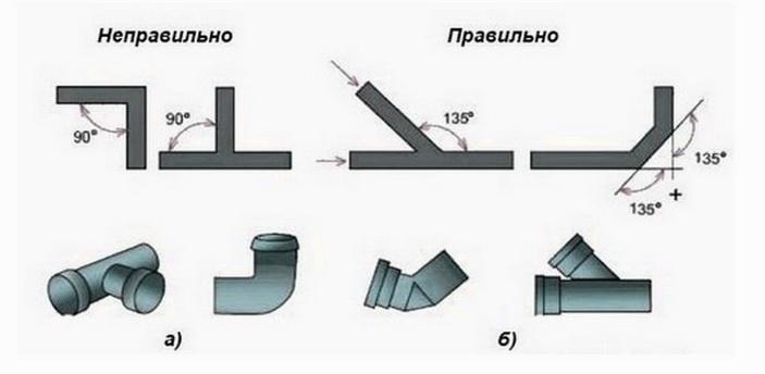 Элементы стыковки трубопроводов