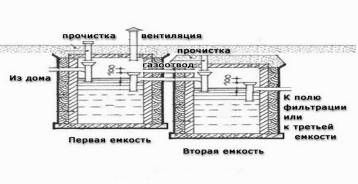 Общая схема установки септиков