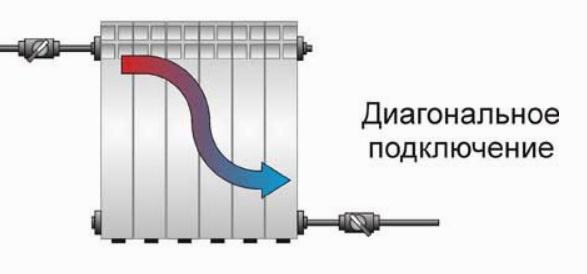 Диагональное подключение радиатора по правилам