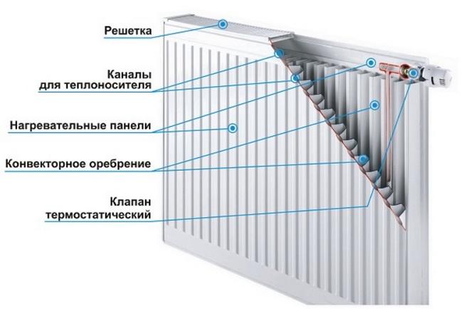 Панельные радиаторы конструкция