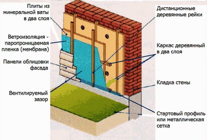 Схема вентилируемого фасада с применением деревянных брусьев