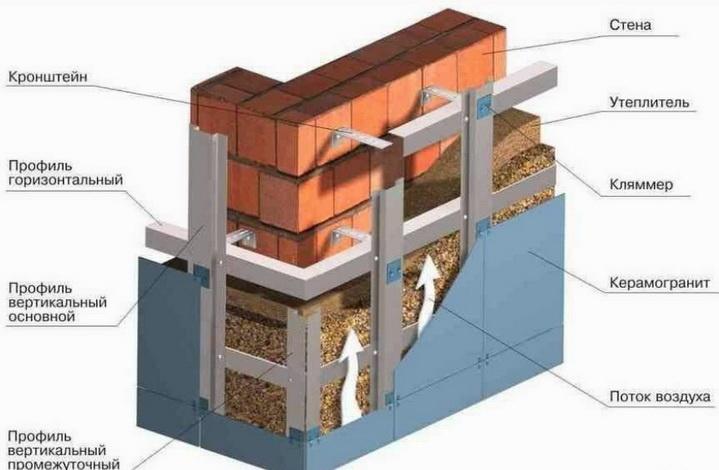 Общая схема вентилируемого фасада