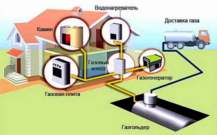 Газгольдер для газового котла