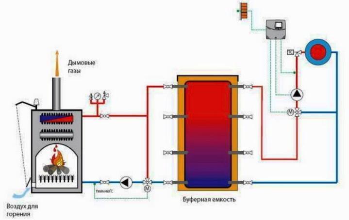 Наиболее дешевое отопление — какой котел применить