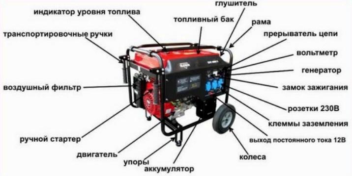 Из чего состоит генератор электричества для дома