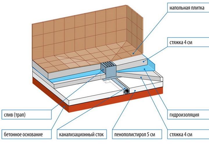 Конструкция строительства поддона