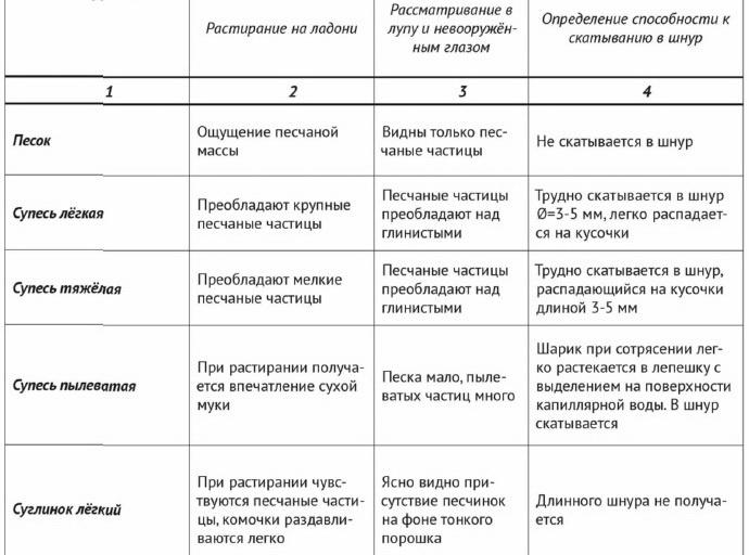 Табличные данные способов определния состава
