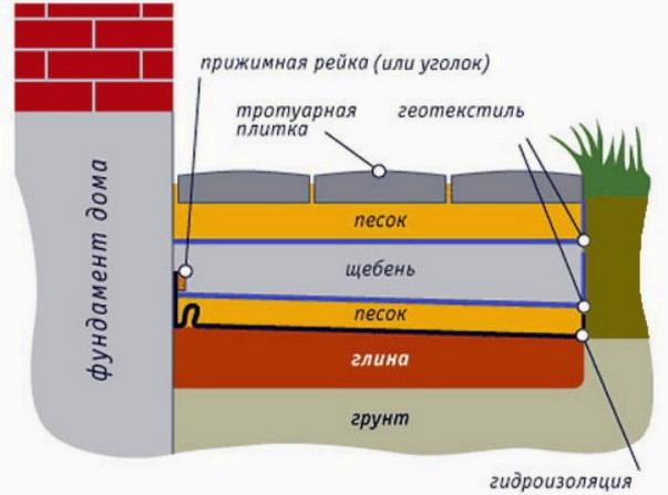Конструкция слоев в отмостке