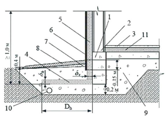 Схема отмостки с фундаментом мелкого заложения