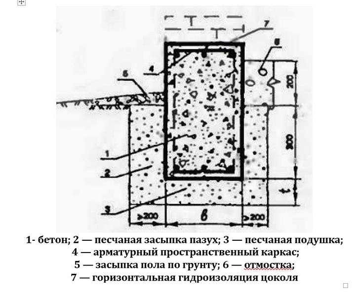 Обычная схема мелкозаглубленного фундамента