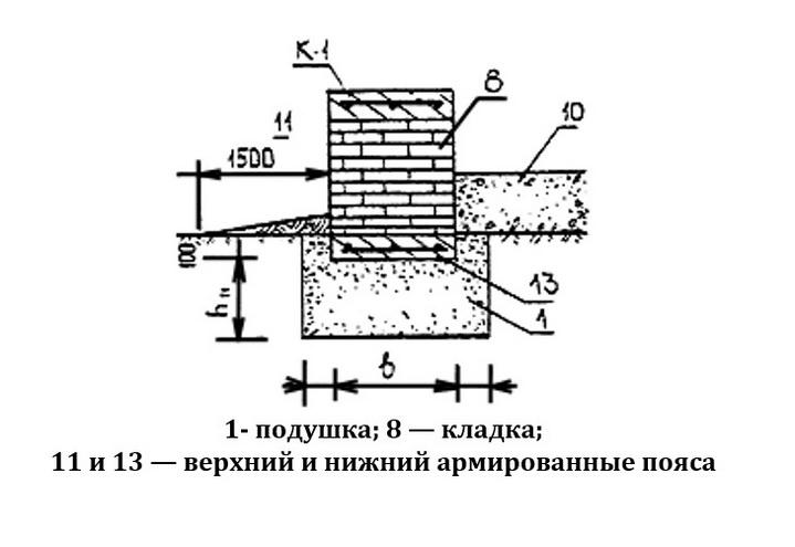 Сборный фундамент ленточный из штучных материалов