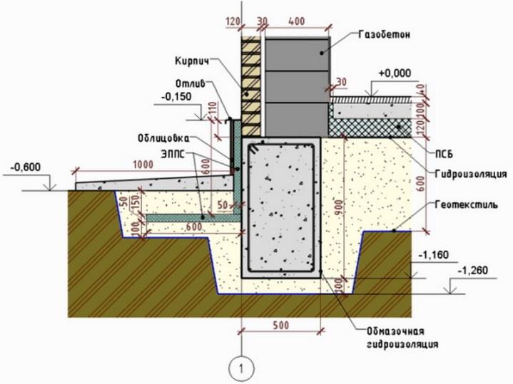 Как можно сделать фундамент неглубокого заложения для дома из газоблоков