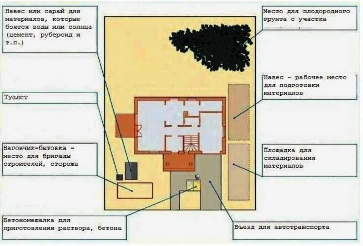 Планировка участка для строительства дома