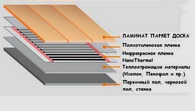 Схема укладки инфракрасного пола