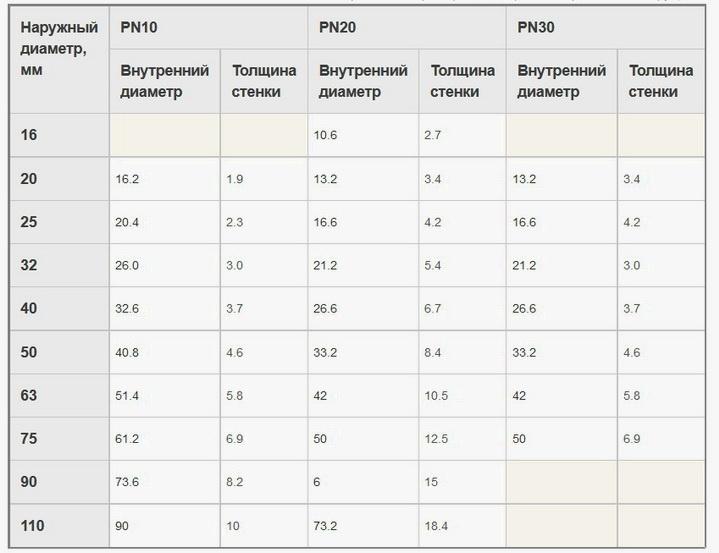 Диаметры внутренний и наружный полипропиленовых труб