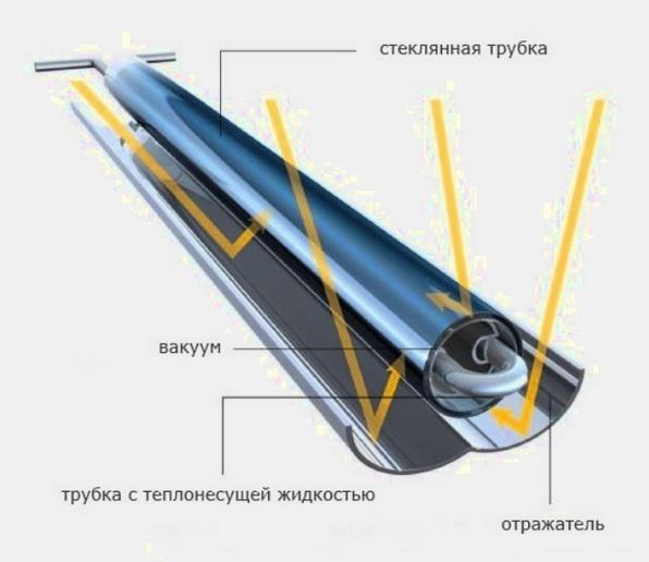 Конструкция вакуумного солнечного коллектора