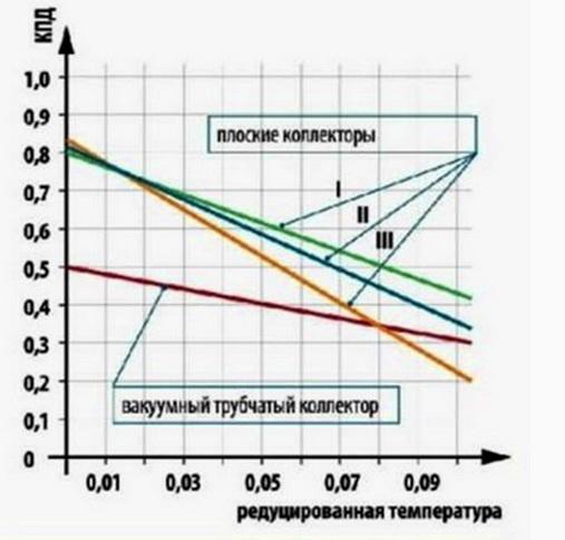 График КПД солнечных коллекторов