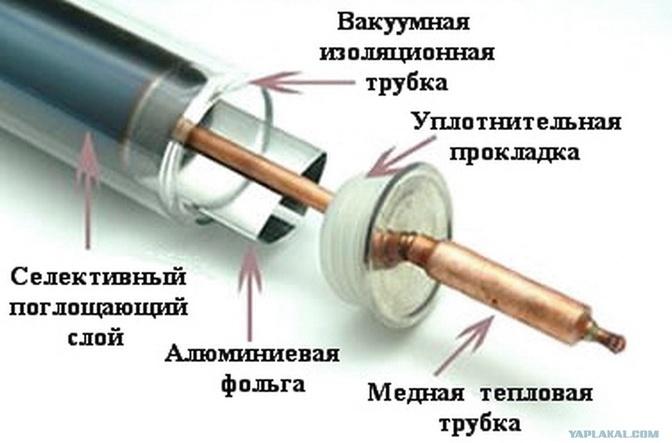 Как устроены тепловые трубки коллектора