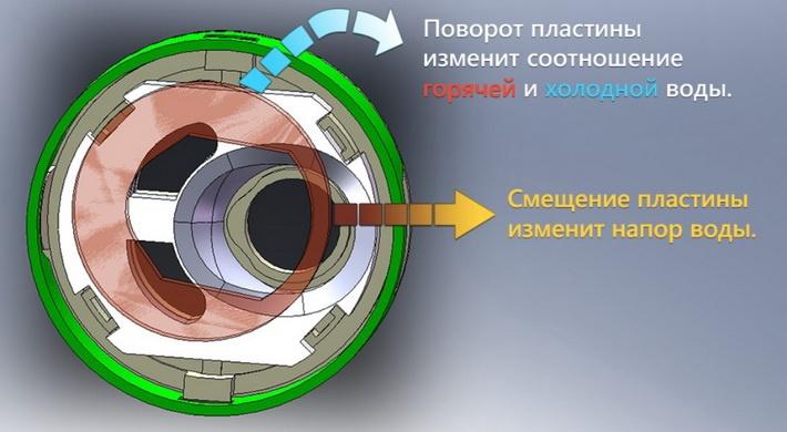 Управление керамическим картриджем смесителя