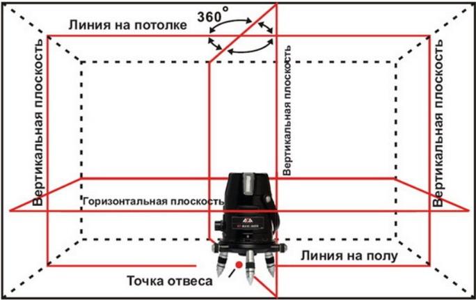 Прибор - уровень стрит 3 плоскости