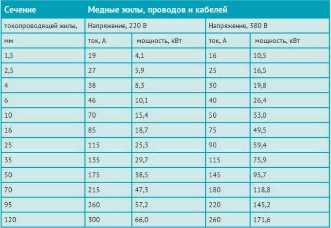 Сечение проводников из меди, таблица