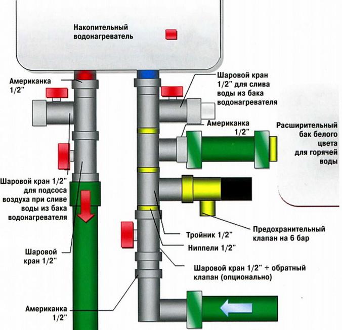 Как делается подключение нагревательного бойлера