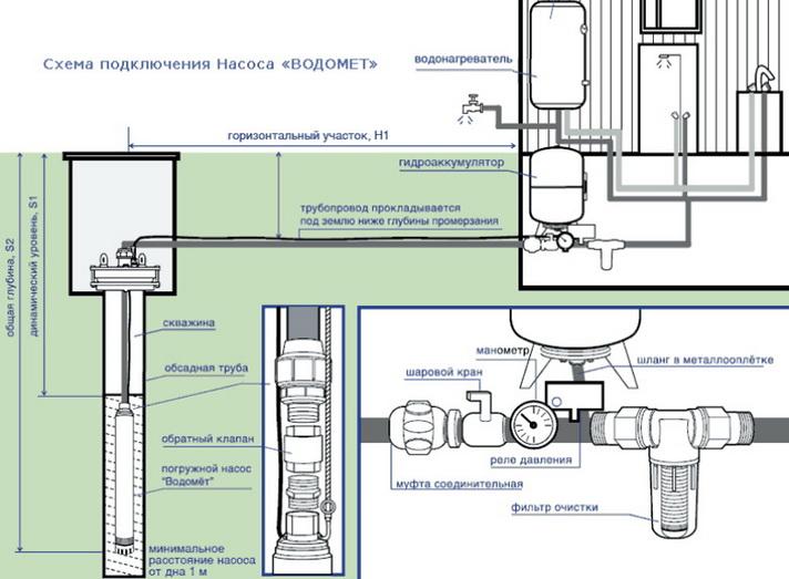 Общая схема подключения погружного насоса