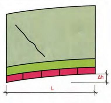 Схема усадки ленточного фундамента