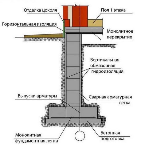 Конструкуция фундамента с подбетонкой