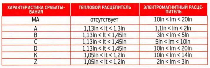 Таблица групп ВА, деление по току срабатывания