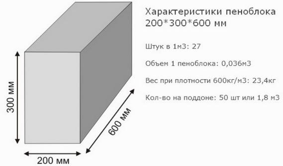 Обычный пеноблок для перегородки толщиной 20 см