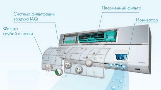 фильтры в кондиционерах