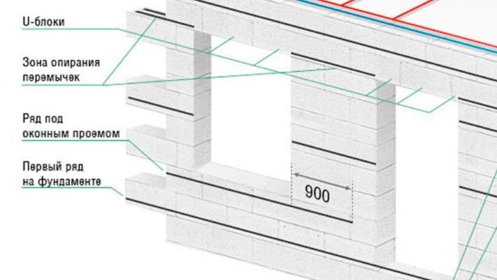 Схема армирования стены из газоблоков