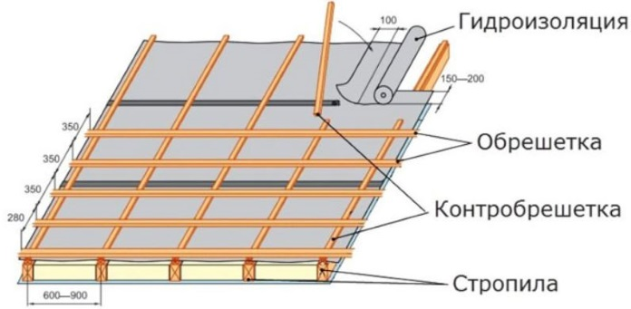 Конструкция обрешетки под металлочерепицу