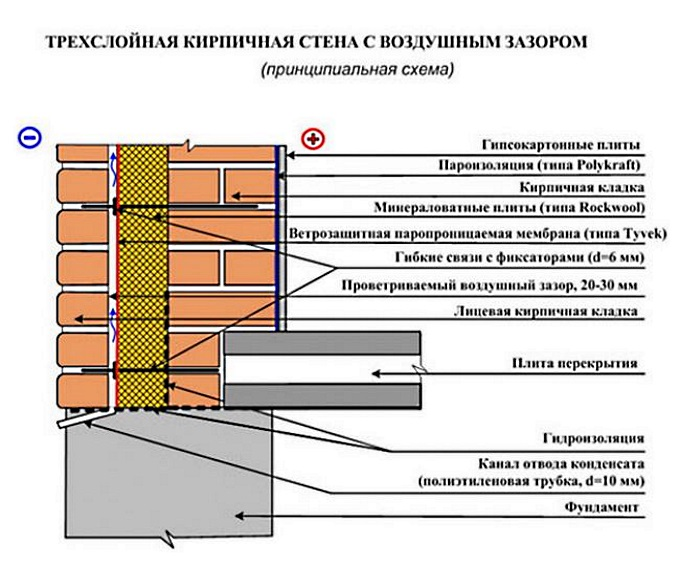 Конструкция трехслойной стены