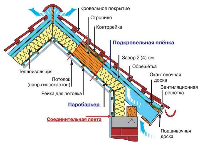 Схема кровли с металлочерепицей