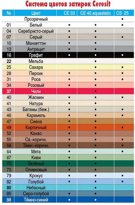 Подбор затирок по цвету - цвета затирок церезит