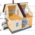 Строительство деревянного каркасного дома – что понадобится, как строить